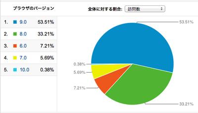 ブラウザーとInternet Explorerのバージョン別の割合